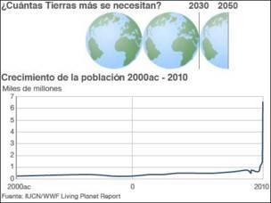 Gráfico sobre el aumento de población
