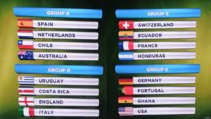 Grupos del Mundial, en pantalla