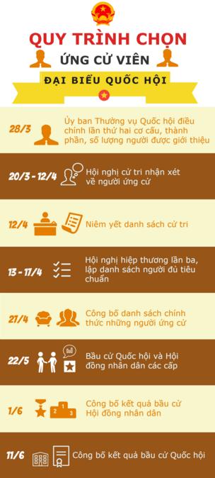 ứng Viên Ngoài đảng Quá Nhiều Bbc News Tiếng Việt
