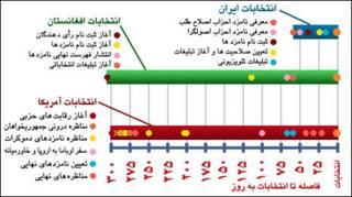 مقایسه انتخابات آمریکا، ایران و افغانستان