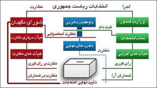 چگونگی اجرا و نظارت بر انتخابات ریاست جمهوری ایران