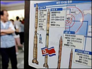 نمودار آزمایش موشکی کره شمالی