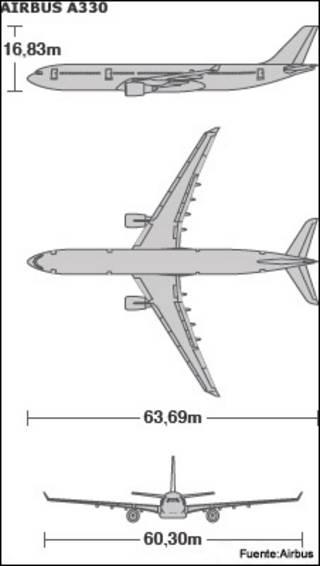 Gráfica del Airbus A330