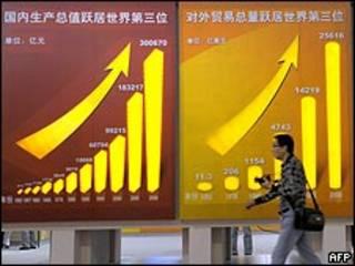 Çin'in büyüme grafikleri