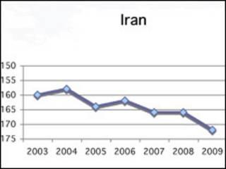 وضع آزادی مطبوعات در ایران- سایت خبرنگاران بدون مرز