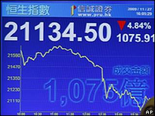 Painel mostra queda no mercado de ações de Hong Kong