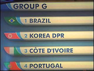 Grupo G da Copa