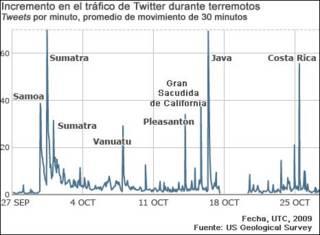 Gráfica del tráfico de tweets (USGS)