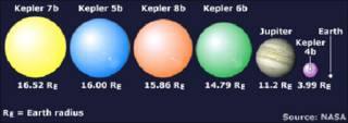 سیاراتی که کپلر کشف کرده است