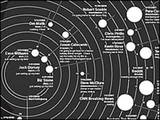 Mapa twitter (Information Architects)