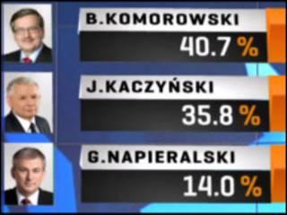 Таблица итогов первого тура президентских выборов в Польше 20 июня 2010 г.