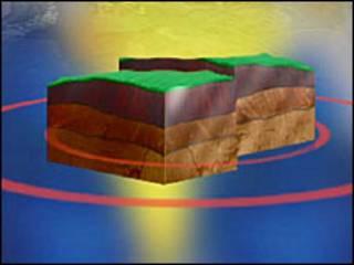 تصویری انیمیشن از چگونگی وقوع زلزله