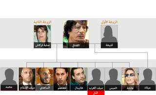 شجرة عائلة القذافي