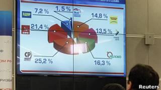 экран с результатами голосования