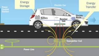 Gráfica del sistema de transferencia de energía a un auto en movimiento