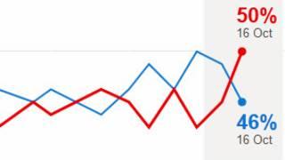 Les sondages du week-end donnaient Romney en tête, mais l'écart s'est resserré, mettant les deux candidats au coude-à-coude
