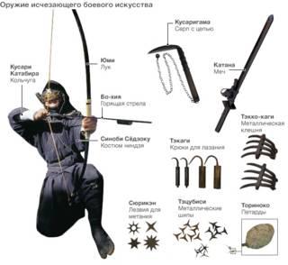 Оружие и экипировка ниндзя