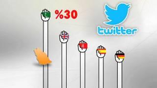 السعودية والاقبال على تويتر