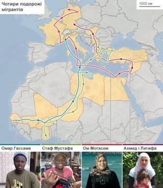 Шляхи мігрантів
