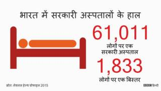 भारत, स्वास्थ्य