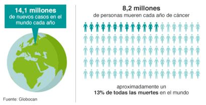 porcentaje de personas con cancer en chile