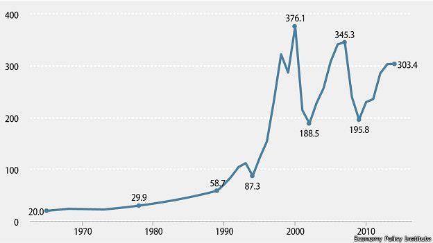 Gráfico de la evolución de la brecha salarial en las principales empresas de Wall Street.