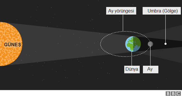 Süper Ay Tutulması Hakkında Bilinmesi Gereken 4 şey Bbc News Türkçe