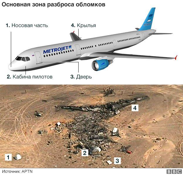 Картинки по запросу катастрофа а321 в египте фото