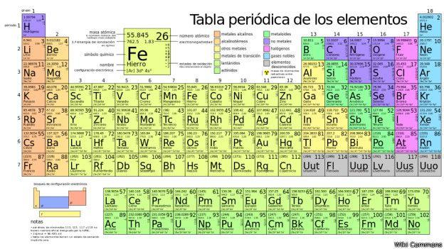 Cules son los 4 elementos creados por el hombre que ingresan a la tabla periodica urtaz Images