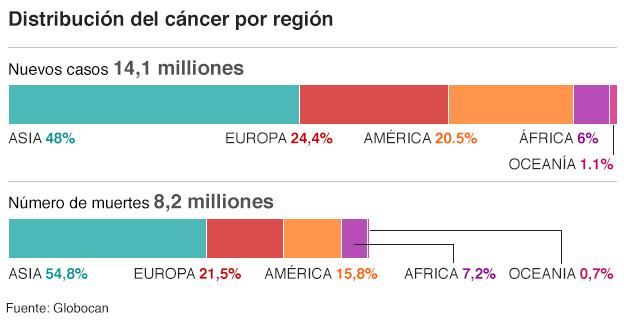 10 gráficos para entender el grave impacto del cáncer en el mundo ...