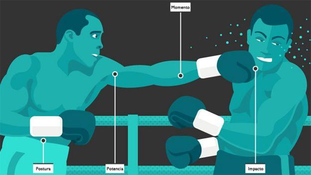 El secreto para conectar el golpe perfecto del boxeo - BBC News Mundo