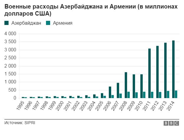 Военные расходы Армении и Азербайджана
