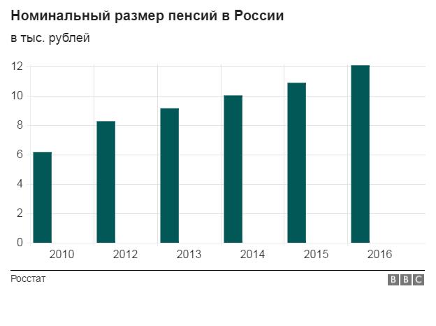 Формула для расчета пенсии пенсионерам с 2015 года