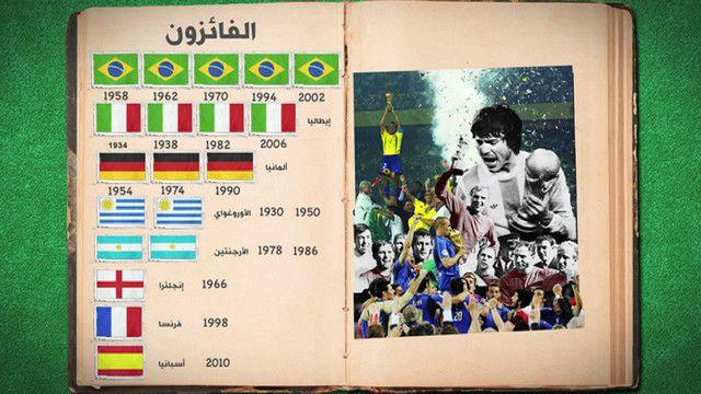 ألبوم تاريخ كأس العالم لكرة القدم