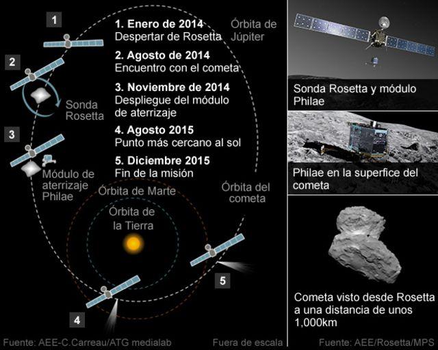 Los secretos que puede contarle el cometa 67P a la sonda Rosetta