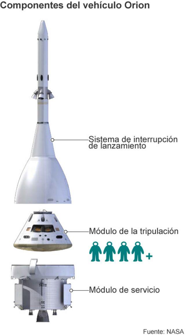 Cómo es Orion, la nave que podría llevarnos a Marte