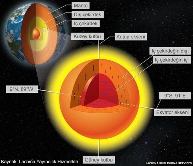 Dünya'nın çekirdeği neye benziyor?