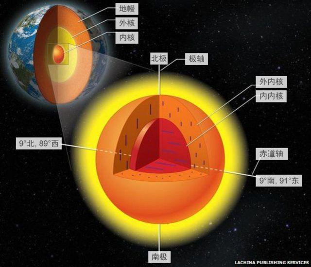 美國和中國科學家提出地球內核新理論