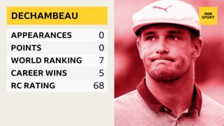 103569445 dechambeau complete - Ryder Cup 2018: Europe v United States - how do the teams compare?