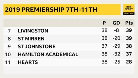 Premiership 7th-11th