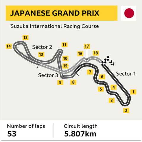 Japanese GP track graphic. Laps: 53 - circuit length: 5.807km