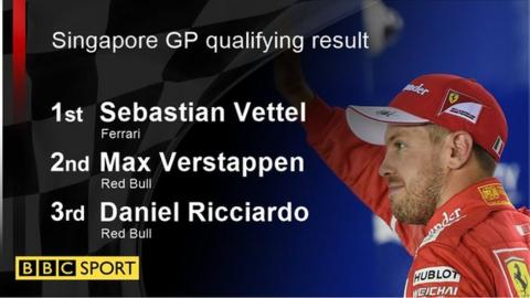 Qualifying result
