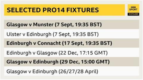 Selected Pro14 fixtures