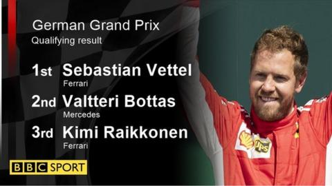 German GP qualifying result