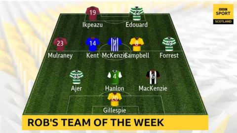 Rob's team of the week