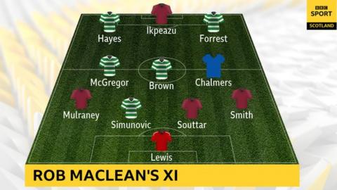 Rob Maclean's Scottish Cup semi-final XI