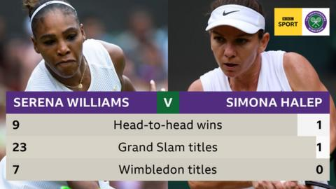 Serena Williams loses to Simona Halep in Wimbledon women's final