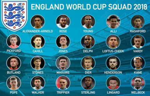 England's 2018 World Cup squad: Goalkeepers - Jack Butland, Jordan Pickford and Nick Pope. Defenders - Trent Alexander-Arnold, Gary Cahill, Kyle Walker, John Stones, Harry Maguire, Kieran Trippier, Danny Rose, Phil Jones and Ashley Young. Midfielders - Eric Dier, Dele Alli, Jesse Lingard, Jordan Henderson, Fabian Delph and Ruben Loftus-Cheek. Forwards - Jamie Vardy, Marcus Rashford, Raheem Sterling, Danny Welbeck and Harry Kane.