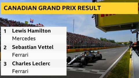 Lewis Hamilton wins in Canada after Sebastian Vettel penalised