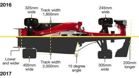 Formula 1 car changes